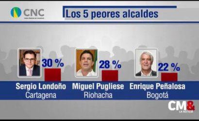 Londoño entre los peores alcaldes del país según CM&