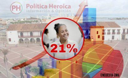 La China Wong define a los indecisos en encuesta de CM& sobre Alcaldia de Cartagena